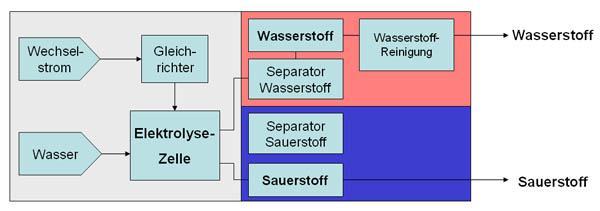 Übersichtsschema Wasserelektrolyse