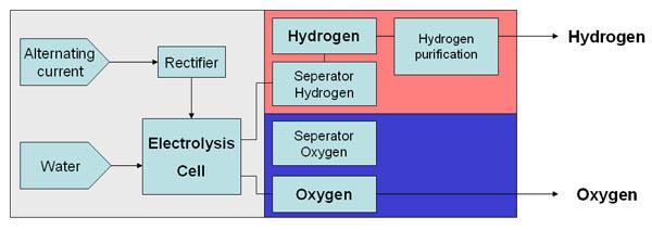 Process Scheme of Water Electrolysis